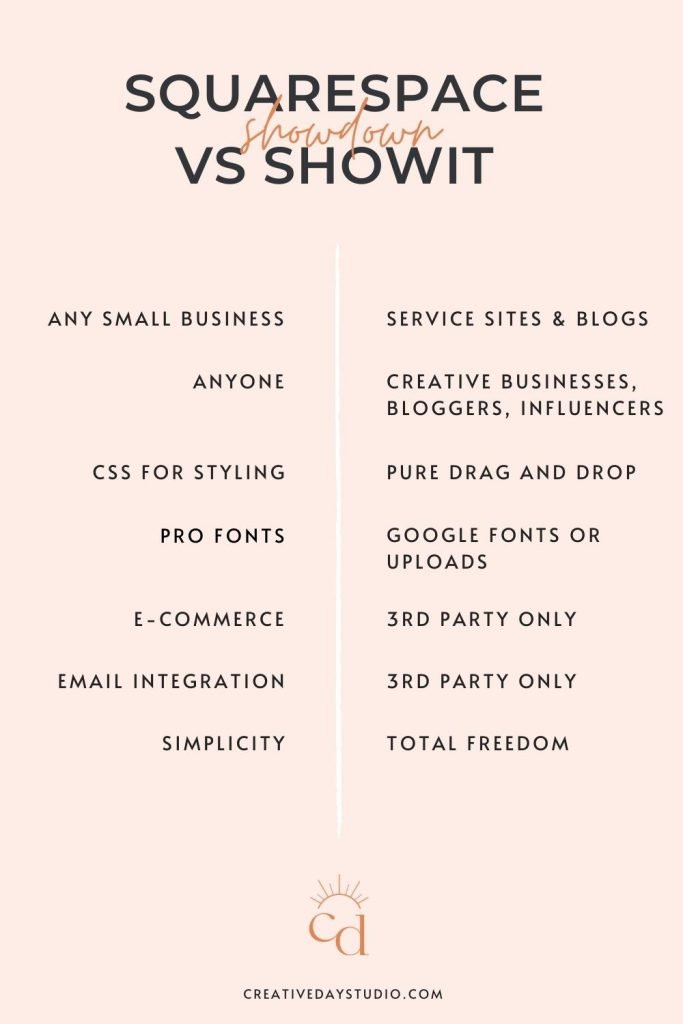 This or That chart comparing features of Showit and Squarespace websites